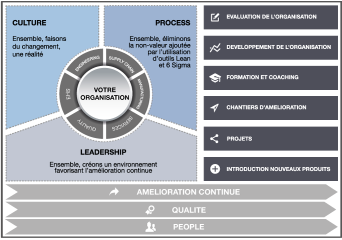 Approche Efficient Partners : People, Qualité, Amélioration Continue
