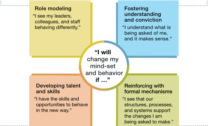 The four building blocks of change Efficient Partners